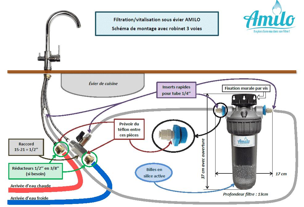 Schéma de montage du filtre Amilo sous évier avec robinet 3 voies