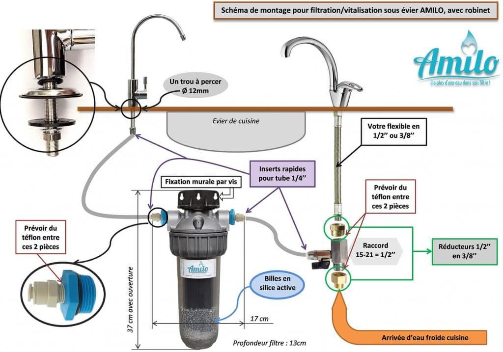 Notice de montage du filtre Amilo sous évier