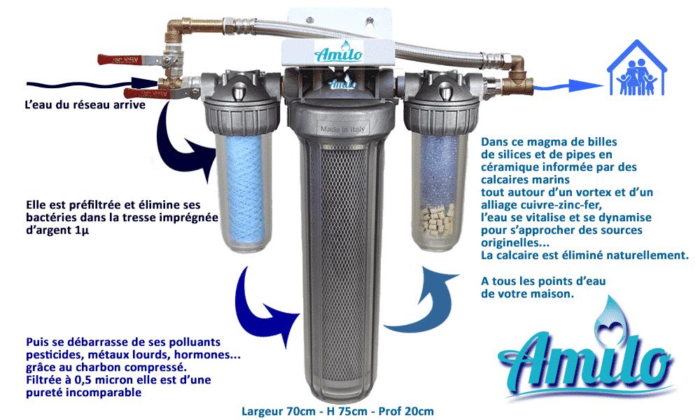 Fonctionnement du filtre vitaliseur d'eau Amilo