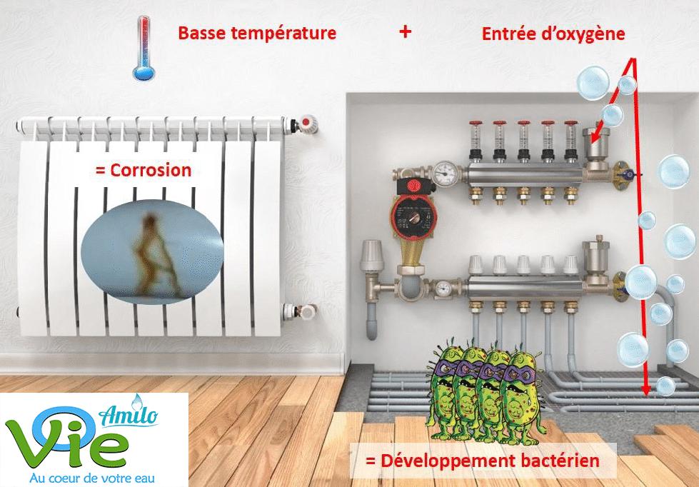 Amilo Flux empêche la formation des boues dans votre système de chauffage